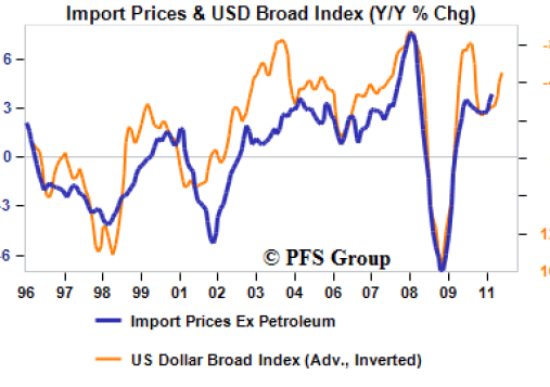 usd import prices