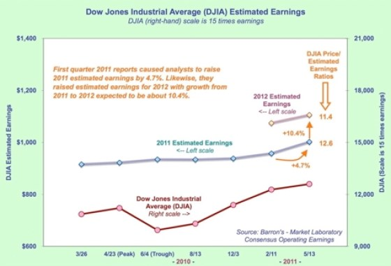 DJIA estimated EPS