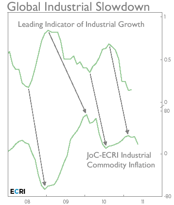 global industrial slowdown