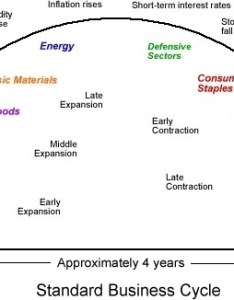 Standard year business cycle also we are in the early contraction phase of economic rh seekingalpha