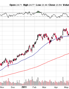 Emc chart from august to also is  sell dell technologies inc nyse dvmt seeking alpha rh seekingalpha