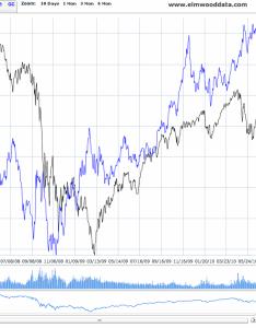also hedge your bets use the gold vix ratio seeking alpha rh seekingalpha