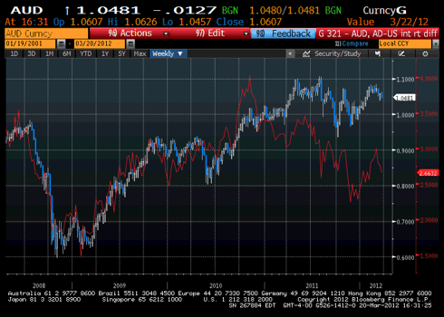 AUD-US interest rate differential