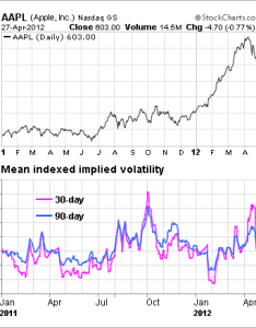 So options are less pricey now which is what you   expect after  high profile earnings report but implied volatility still fairly compared to also apple skew signaling further price gains inc rh seekingalpha