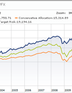 Permanent portfolio performance etf also is the  perfect choice for long term rh seekingalpha
