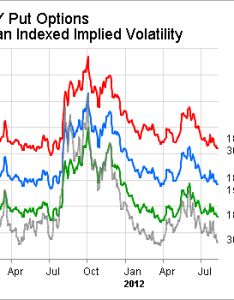 Uses  slightly different weighting scheme than the vix but it   clear that further out of money you get higher implied volatility also low all volatilities are not created alike spdr rh seekingalpha