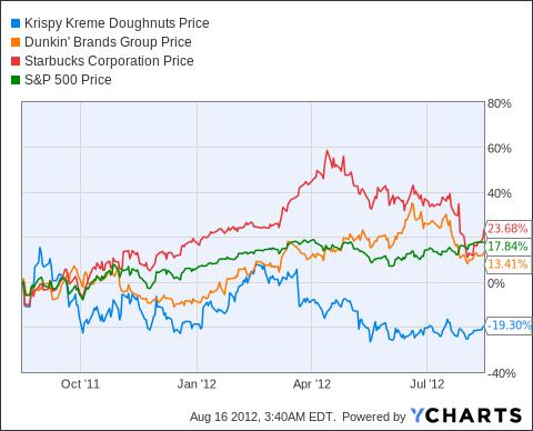 earnings preview krispy kreme