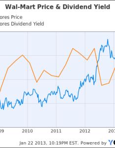 Chart also wal mart dividend growth stock analysis walmart inc nyse wmt rh seekingalpha