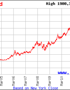 Gold prices year chart paketsusudomba co also konmarpgroup rh