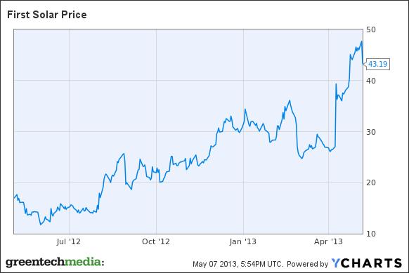How Should First Solar Spend $400M From Its Stock Offering? - First Solar. Inc. (NASDAQ:FSLR) | Seeking Alpha