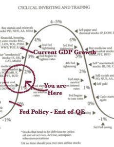 From jim cramer   business cycle graph that he shares in his book real money and look at it as  sort of road map tells us where we currently are also the fed trifecta peculiar bond yields deflationary fears rh seekingalpha