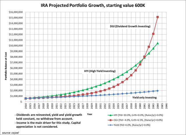 Retirement Planning Depends On When You Begin Your Dividend Income Strategy And/Or Your Beginning Portfolio Balance.   Seeking Alpha
