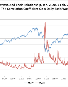 Source this chart is based on ohlc pivot points calculated using daily spy data at yahoo finance and vix cboe   online site also  flattish as rises in spdr trust etf rh seekingalpha