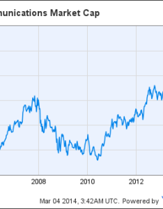 Vz market cap chart also verizon   current price ignores any growth potential rh seekingalpha
