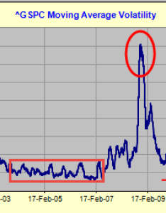The chart below succinctly points out peaks in realized volatility levels seen during market turmoil of financial crisis and us debt also demystifying vix myth seeking alpha rh seekingalpha