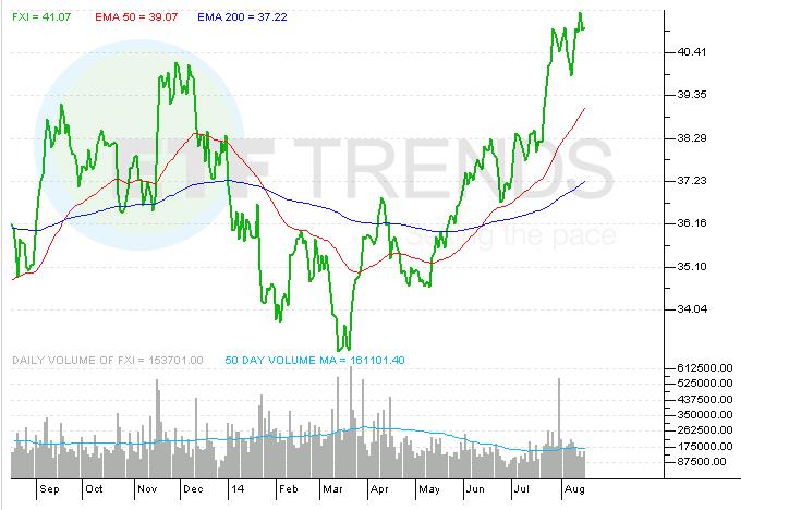 Big China ETF To Get A New Index - iShares China Large-Cap ETF (NYSEARCA:FXI)   Seeking Alpha