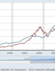 Chart wilshire total market index real gdp also adding corporate profits to the cap ratio spdr    rh seekingalpha
