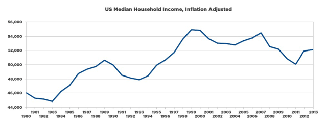 Is The Middle Class On A Sinking Ship? No Economic Good