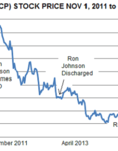 chart of   penney sales for the period starting with ron johnson   tenure follows also sherlock holmes encounters company inc rh seekingalpha