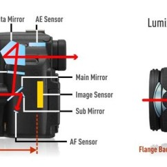 Slr Camera Diagram Atwood Furnace Wiring Strong Decline In Sales Exposes Canon To A Lingering Click Enlarge