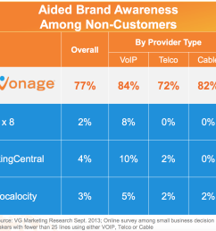 according to vg s marketing research small business owners recognize vonage over other competitors by a factor of 25 to 1  [ 1272 x 1192 Pixel ]