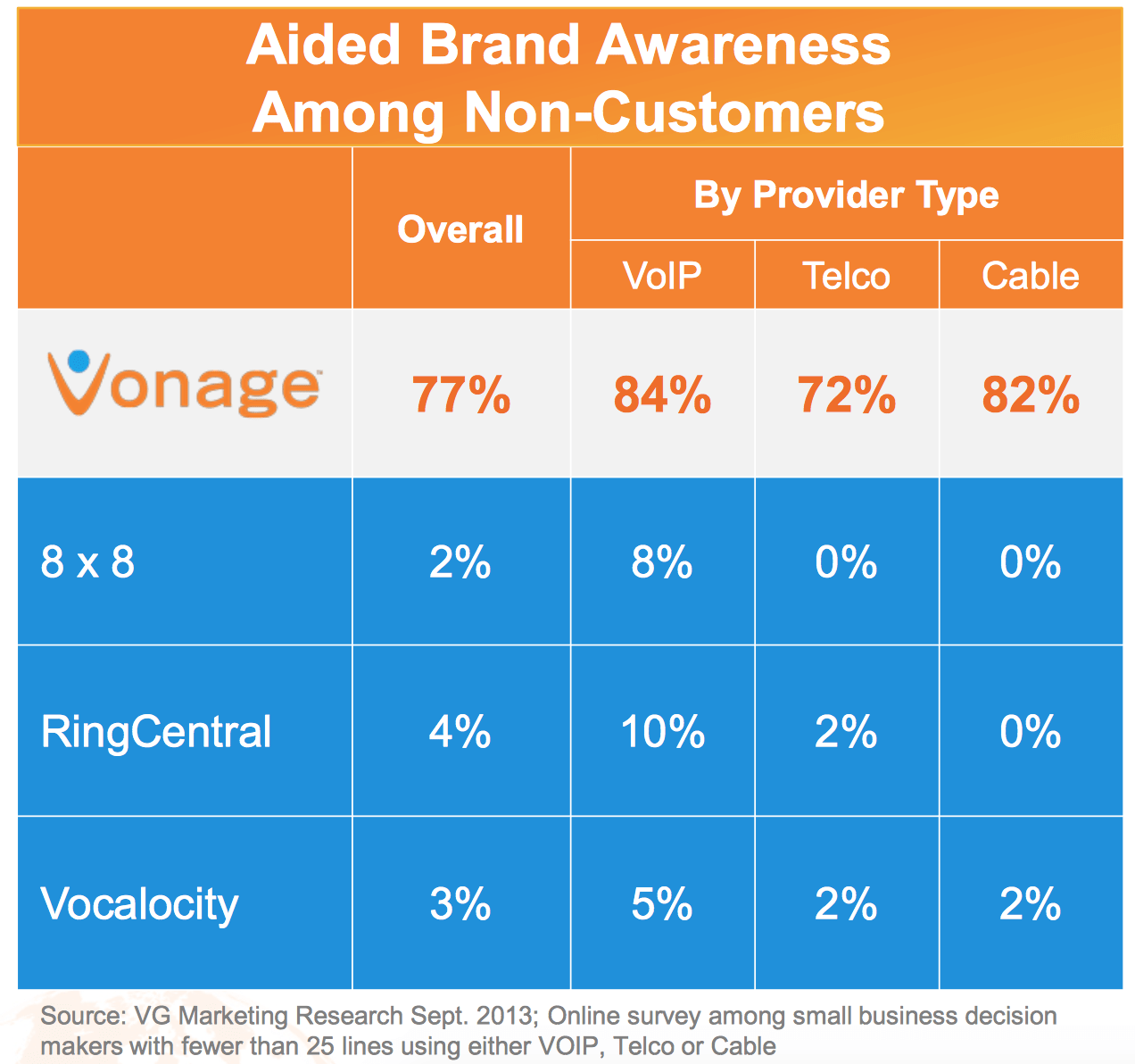 hight resolution of according to vg s marketing research small business owners recognize vonage over other competitors by a factor of 25 to 1