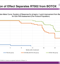botox vs a placebo clearly the placebo had no effect bottom line and just as clearly the green line of rt002 is above the orange botox line at all  [ 1616 x 1216 Pixel ]