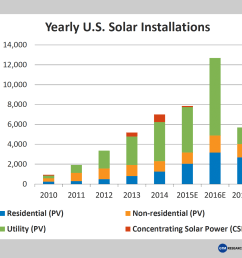 below is the growth of previous and future projections of solar installation with the expiration of [ 1809 x 1373 Pixel ]