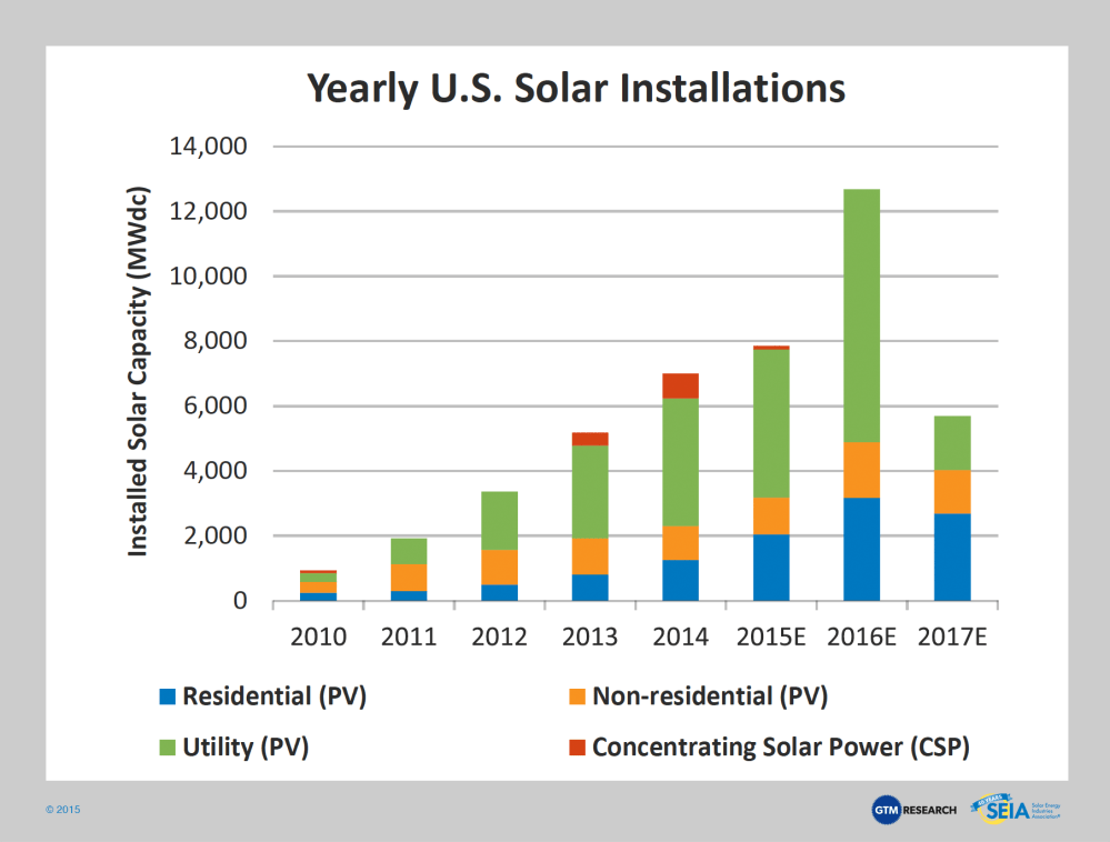 medium resolution of below is the growth of previous and future projections of solar installation with the expiration of
