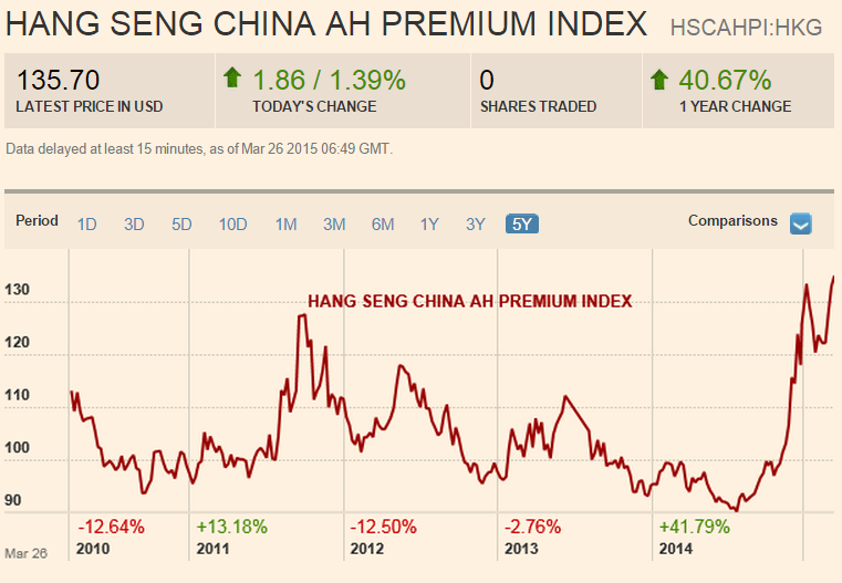How To Trade The China A-Share Premium Over H-Shares   Seeking Alpha