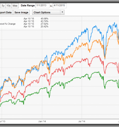 equity cefs the insanity of cef investors part ii eaton vance tax managed diversified equity income fund nyse ety seeking alpha [ 1296 x 819 Pixel ]