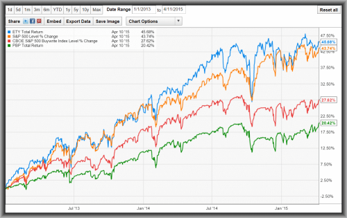 small resolution of equity cefs the insanity of cef investors part ii eaton vance tax managed diversified equity income fund nyse ety seeking alpha