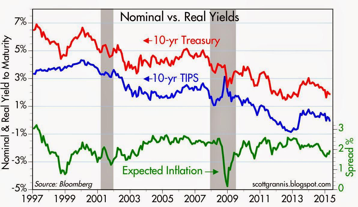 2% Inflation Is Alive And Well | Seeking Alpha