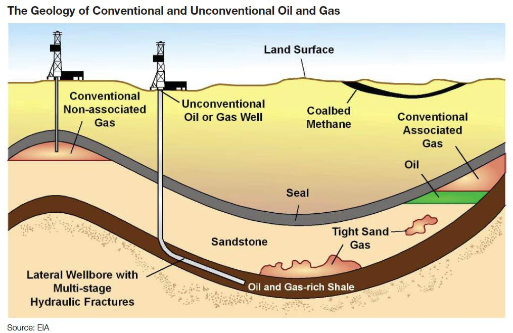 Natural Gas Extraction Methods