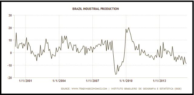 Brazil's Weakening Industrial Output, And The Real