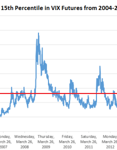 Chart created by nathan buehler using historical front month vix futures data from the chicago board of options exchange same with below also percentiles to outperform market volatility ipath rh seekingalpha