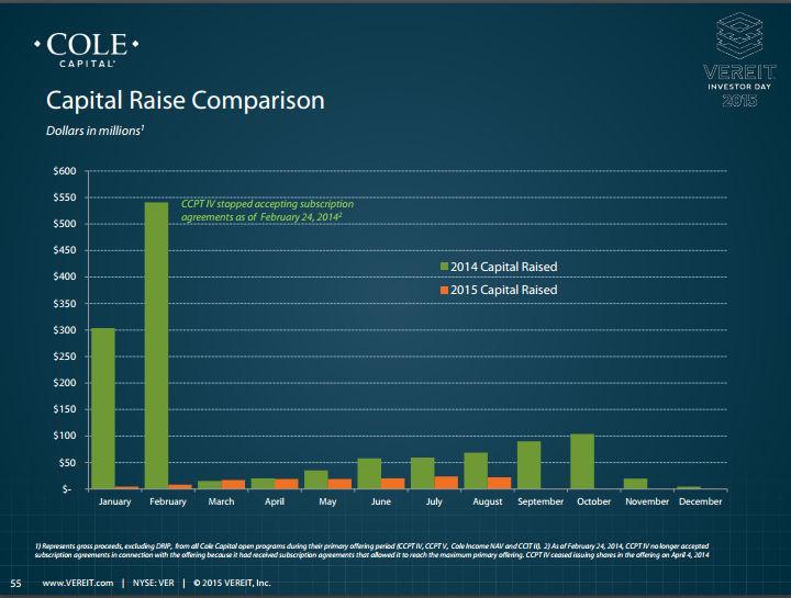 Vereit: An Update On Cole Capital - VEREIT. Inc. (NYSE:VER) | Seeking Alpha