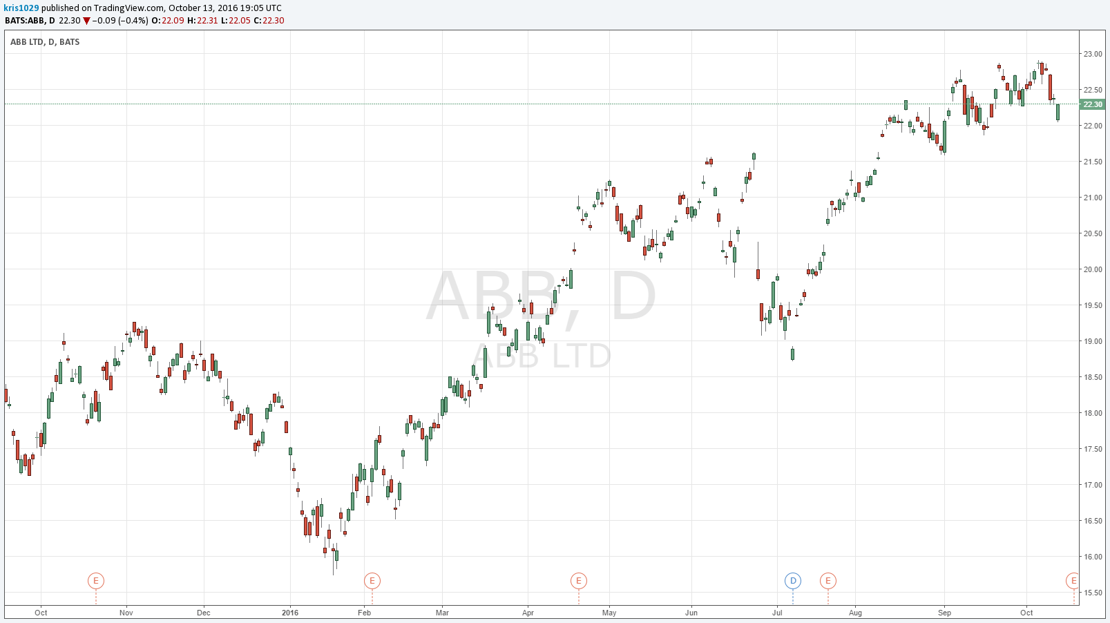 Abb Keeping Power Grid Segment Powerful Dividend