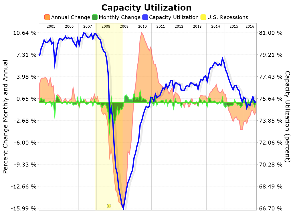 Industrial Production And Capacity Utilization: September