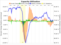 Industrial Production And Capacity Utilization: September ...