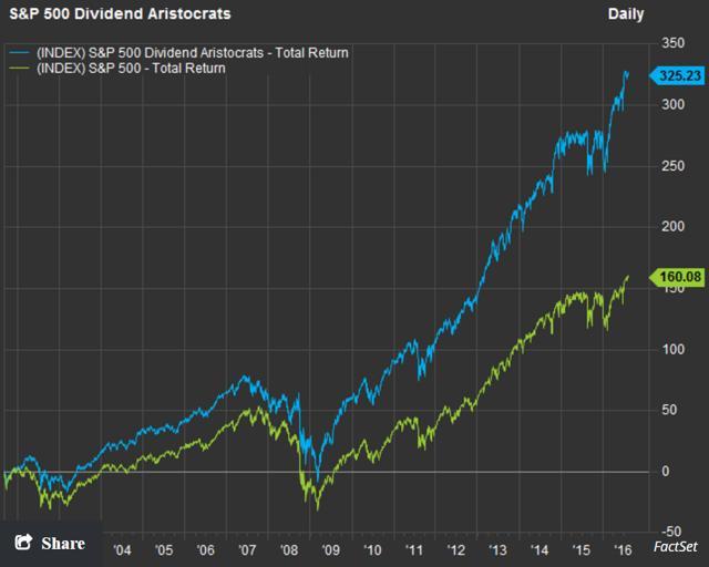 dividend aristocrats versus S&P 500