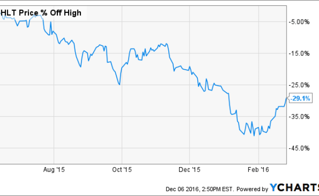 Selling Hilton And Thoughts On Market Timing Hilton