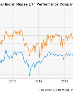 We added  five year chart of the correlation between two different etfs below demonstrating that icn and inr were loosely correlated despite highly also totally indian rupee etf choices seeking alpha rh seekingalpha