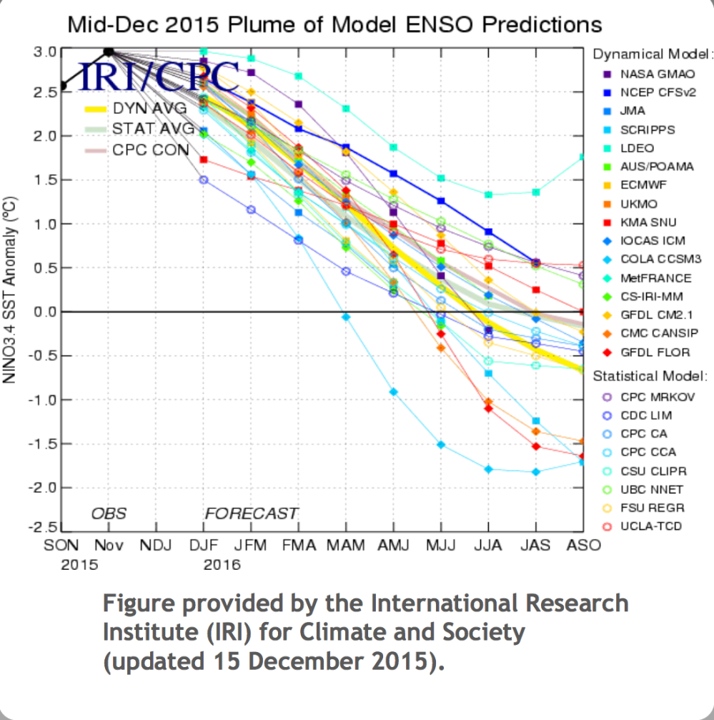 medium resolution of  on global local weather patterns to show that the majority of the variation of weather patterns as a result of the enso cycle will occur in the spring