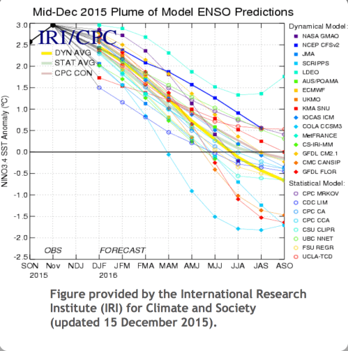 small resolution of  on global local weather patterns to show that the majority of the variation of weather patterns as a result of the enso cycle will occur in the spring