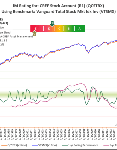 Qcstrx vs vtsmx also tiaa cref actively managed equity funds did not add value for rh seekingalpha