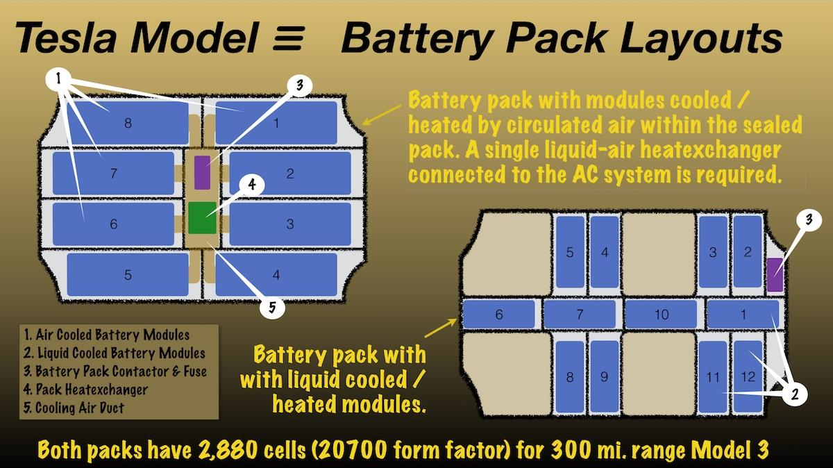hight resolution of air cooled vs liquid cooled battery modules for model 3
