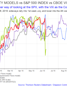This is  live link to get an updated chart click on the below also liquidity models vs    index vix another way rh seekingalpha