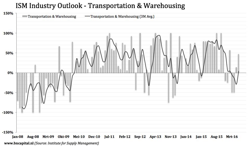 Transportation-Equipment Companies Keep Underperforming