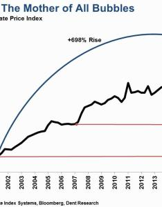 In the  at peak of its post war boom japan dominated global markets and dove deeply into  real estate also china property bubble echoes subprime crisis seeking alpha rh seekingalpha